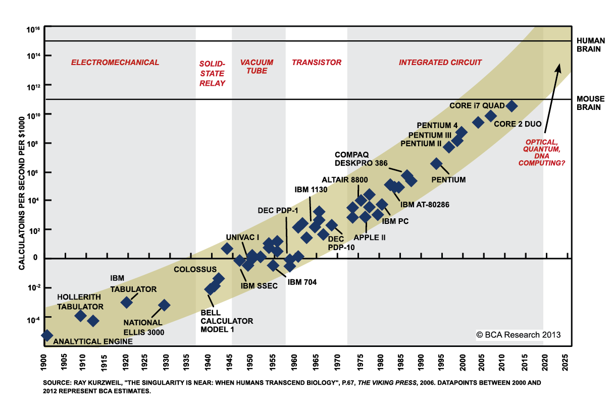 Chart-III-8-Moores-Law-Over-199-Years-An